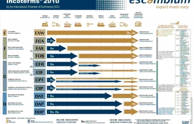 Poster  Incoterms® 2010